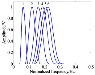 Wavelet waveform and frequency response curves  with different Q-factors (e.g., j= 2, Q= 1, 2, 3, 4, 5, 6)