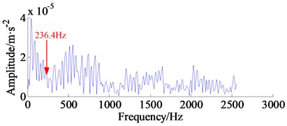 Kurtogram of second IMF model component and its frequency spectrum