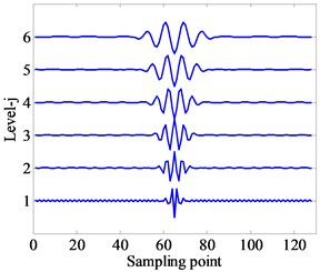 Wavelet waveform and frequency response curves  with same Q-factors and different j scales (e.g., Q= 2.5, j= 1, 2, 3, 4, 5, 6)