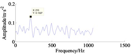Kurtogram and its frequency spectrum