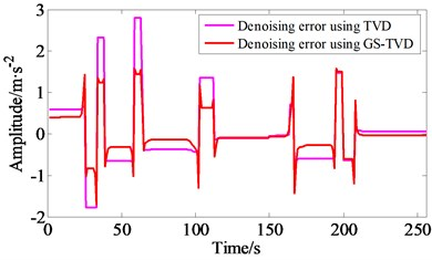 Comparison of simulation results between GS-TVD compared to the TVD method