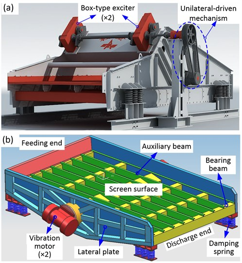 Two kinds of large vibrating screen: a) unilateral-driven large vibrating screen,  b) dual-side excitation large vibrating screen (DELVS)