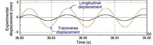 Experimental transverse displacement: a) longitudinal displacement,  b) the corresponding Lissajous curve