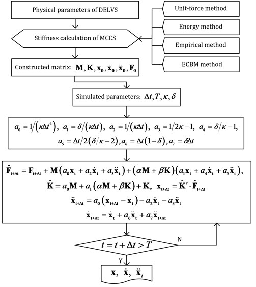 Flowchart of the numerical solution for DELVS