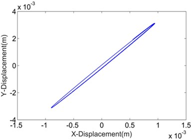 Numerical vibration trajectories of DELVS by various transverse stiffness calculation methods