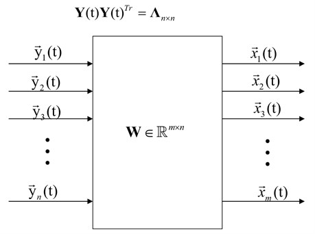 Description of PCA problem