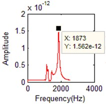 The identified mode frequencies when the damping ratio is 0.03