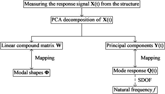 The flowchart of PCA based OMA modal