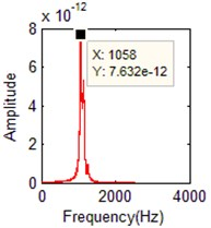 The identified mode frequencies when the damping ratio is 0.03 with 5 % measurement noise