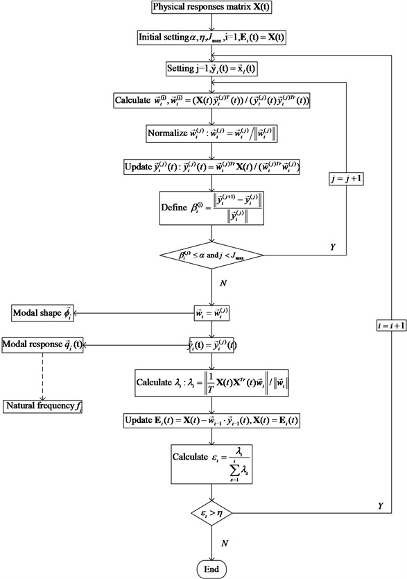 The flowchart of self-iteration principal component extraction algorithm based OMA