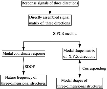 Process of OMA for three-dimensional structure by SIPCE