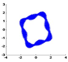 Real mode shapes calculated by FEA