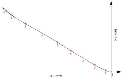 The measuring curve of the chassis motion of the self-propelled artillery