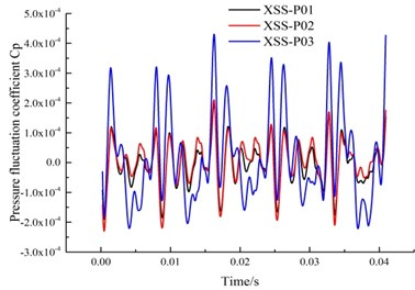 Time domain and frequency domain diagrams of  the pressure fluctuation in the suction chamber