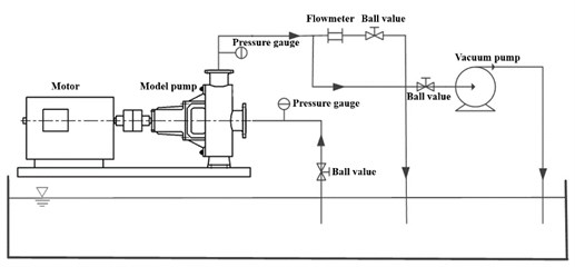 Scheme and physical map of the test rig