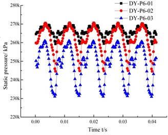 Time domain graph of the pressure fluctuation in each channel of the guide vanes