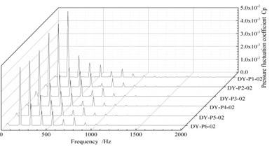 Frequency diagram of the pressure fluctuation at each monitor point in the guide vane