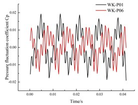 Time domain diagram of the pressure fluctuation in the annular volute