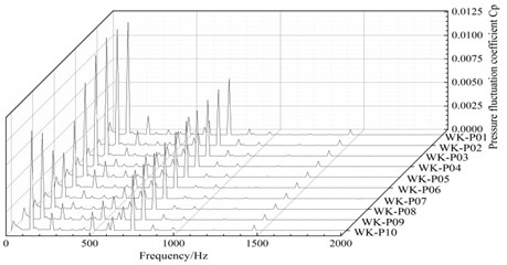 Frequency domain diagram of the pressure fluctuation in the annular volute chamber