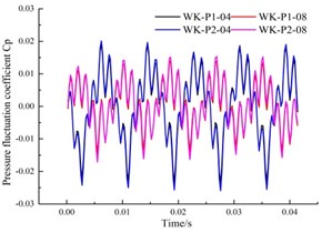 Time domain of the pressure fluctuation around a circumferential section of the annular volute