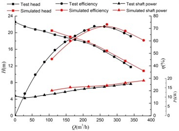 Test curves of the model pump performance