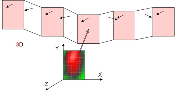 Scheme of simulation of space layout of rectangular noise screens forming noise barrier  following curvature of the road and adjacent terrain. The LDV vibration data for a single screen  have to be transformed to many copies in 3D layout, for which the sound field is calculated  with the use of LMS Virtual.Lab