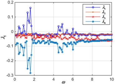 The Lyapunov exponent spectrum when current is varied