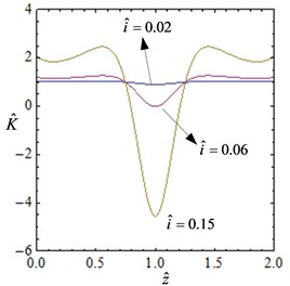 The curve of the non-dimensional force-displacement and stiffness-displacement