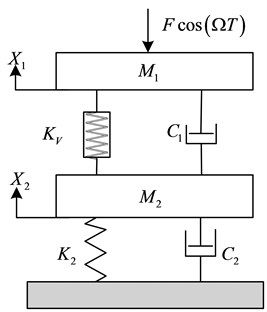 Two-degree-freedom vibration system