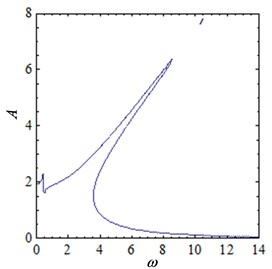 The amplitude-frequency curve of the system when current is varied
