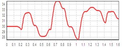 Computed plot of the crank angular velocity