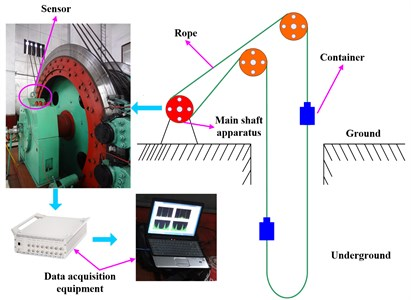 Schematic diagram of mine hoist and data acquisition system