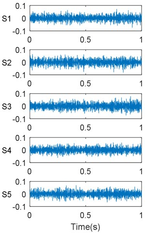 Vibration signals and their FFT spectrums for considered conditions