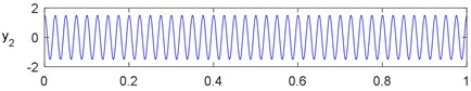 Time-domain waves of simulation signals