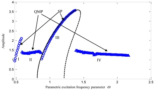 Amplitude-frequency curves:  (m=1, K1=1, α1=0.1, α2=0.1, B=0.4, K2=0.1, p=0.5, F=0.5)