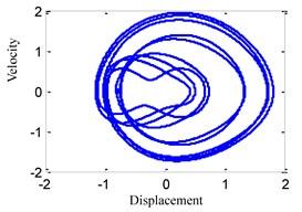 System response for ω=0.8