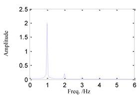 System response for ω=1.0