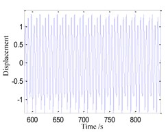 System response for ω=1.5