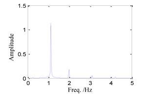 System response for ω=1.55