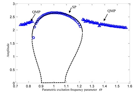 Comparison between analytical results and numerical solutions:  (m=1, K1=1, α1=0.42, α2=0.01, B=0.4, K2=0.1, p=0.5, F=0.5)