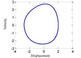 System response for ω=0.55