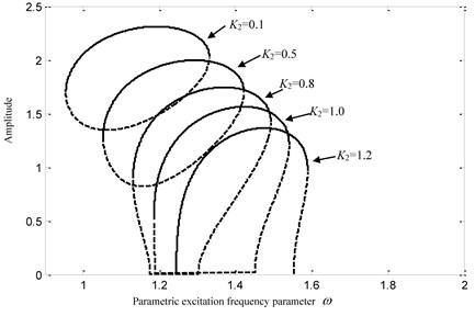 Influences of K2