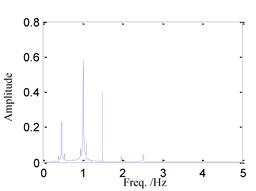 System response for ω=0.75