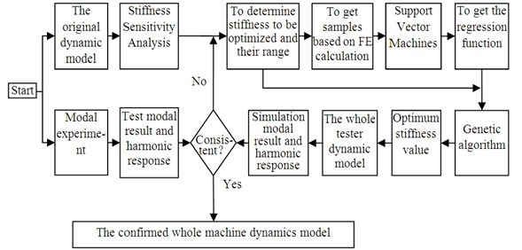 The overall framework and flow chart of the method