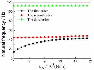 Relationship between first 3 orders natural frequencies and stiffness values in horizontal direction