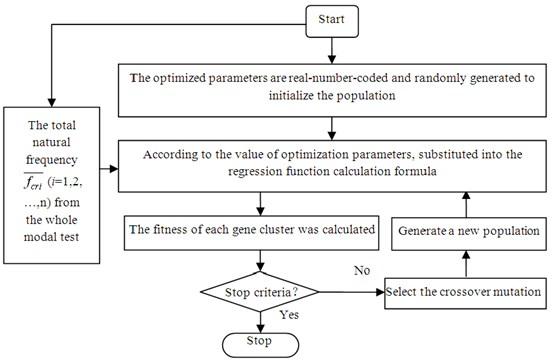 Genetic algorithm modal recognition process