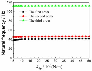 Relationship between first 3 orders natural frequencies and stiffness values in vertical direction