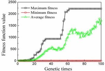 Genetic algorithm convergence curve
