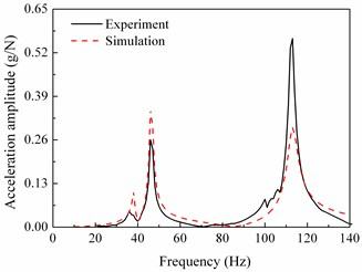 Comparisons between frequency response functions of experiment and those of  simulation in horizontal direction