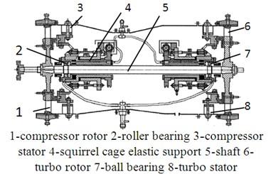 Aero-engine rotor tester
